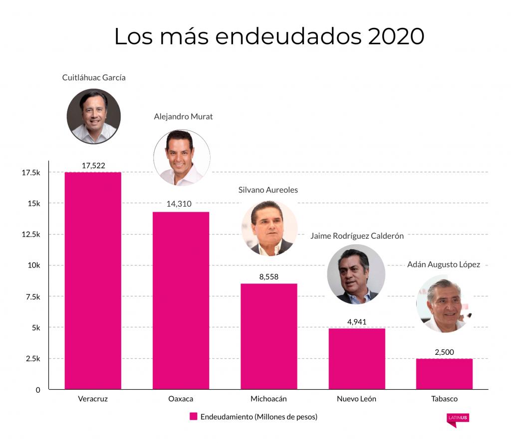 gobernadores-deuda-amlo-grafica-n
