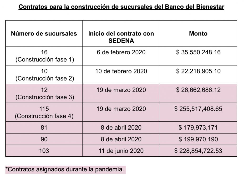 Contratos para la construcción del Banco del Bienestar