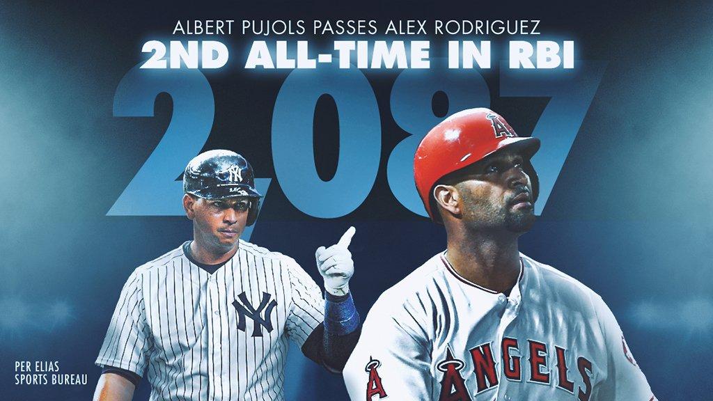 Albert Pujols es el segundo con más carreras impulsadas de la historia. (Foto: @MLB)
