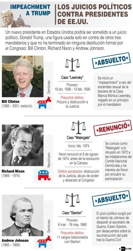 juicios políticos contra presidentes EU