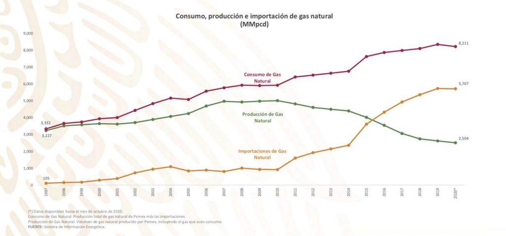 Consumo, importación y producción de gas natural en México