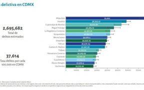 Estas son las alcaldías con mayor incidencia delictiva en la CDMX