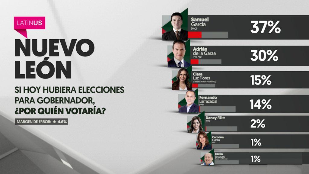 Encuesta Latinus-Reforma